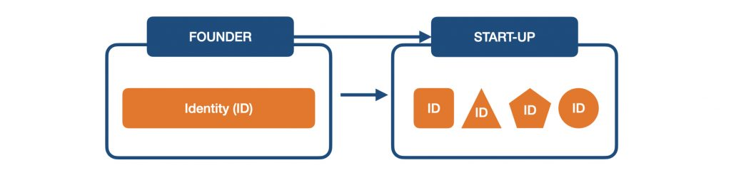 How the core identity of founder and the company's team are positioned and interact